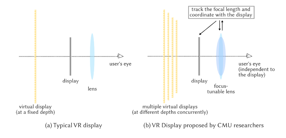 typical VR display